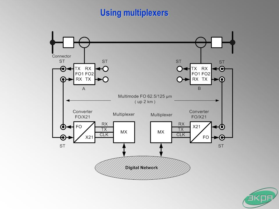 Using multiplexers