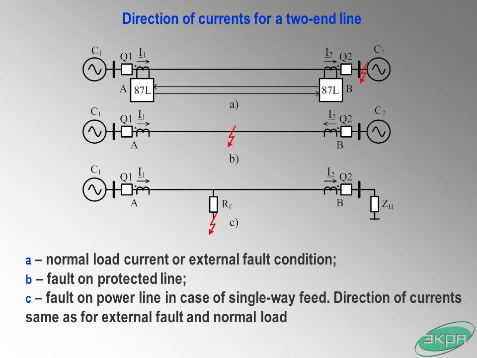 Direction of currents for a two-end line