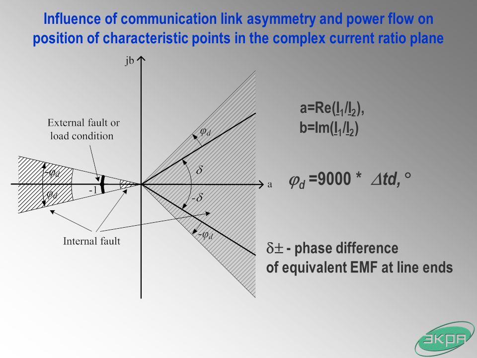 Influence of communication link asymmetry and power flow on position of characteristic points in the complex current ratio plane
