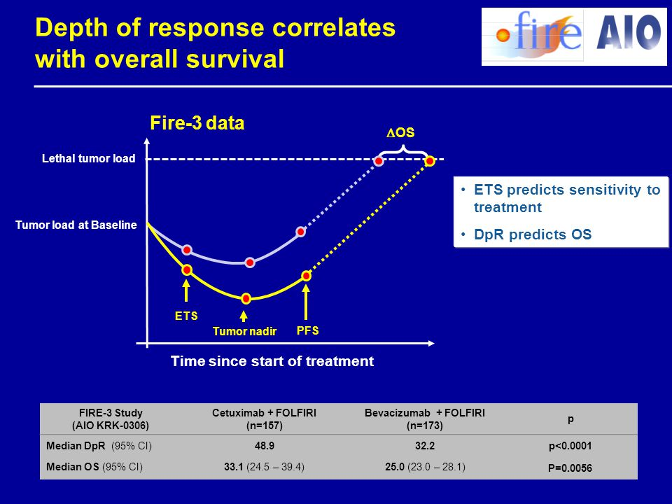 Depth of response correlates with overall survival