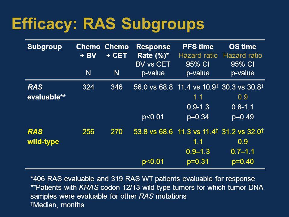 Efficacy: RAS Subgroups