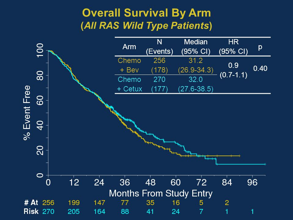 Overall Survival By Arm (All RAS Wild Type Patients)