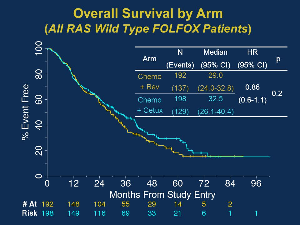 Overall Survival by Arm (All RAS Wild Type FOLFOX Patients)