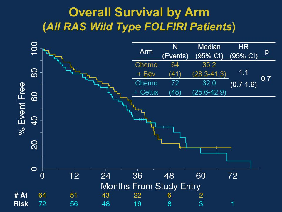 Overall Survival by Arm (All RAS Wild Type FOLFIRI Patients)