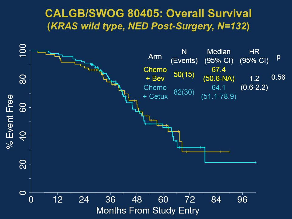 CALGB/SWOG 80405: Overall Survival (KRAS wild type, NED Post-Surgery, N=132)