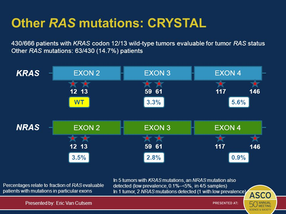 Other RAS mutations: CRYSTAL