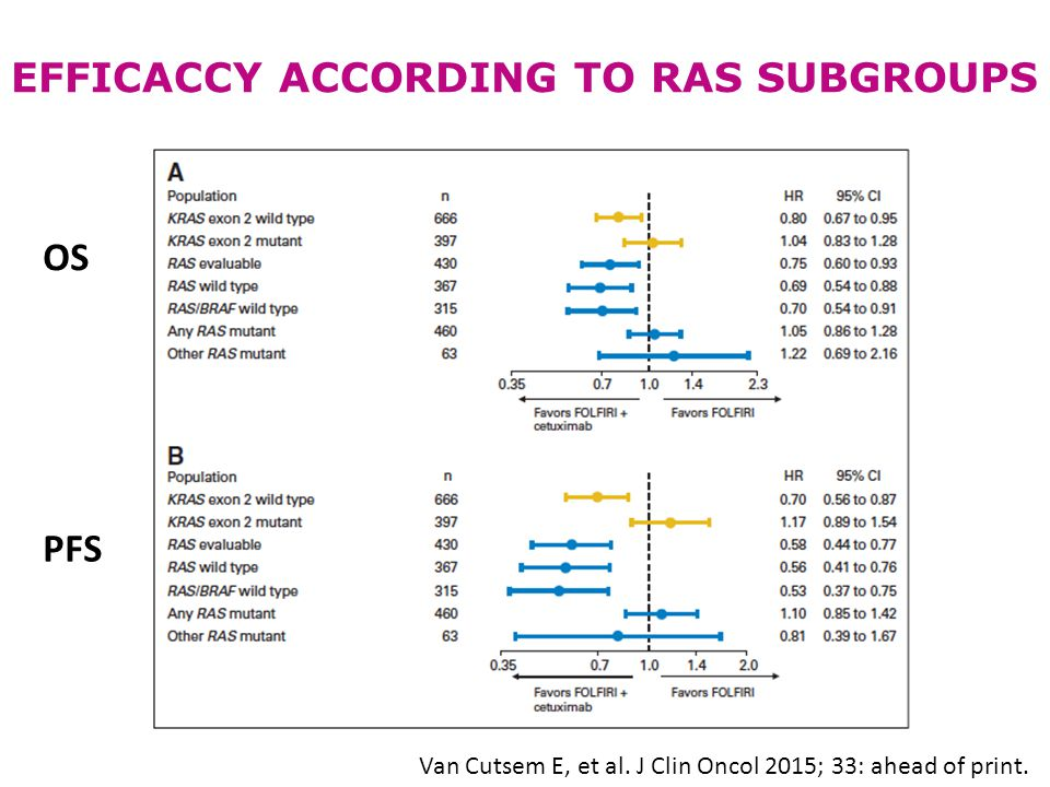 EFFICACCY ACCORDING TO RAS SUBGROUPS
