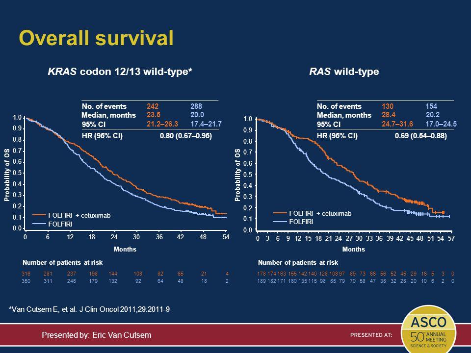 Overall survival KRAS codon 12/13 wild-type* RAS wild-type