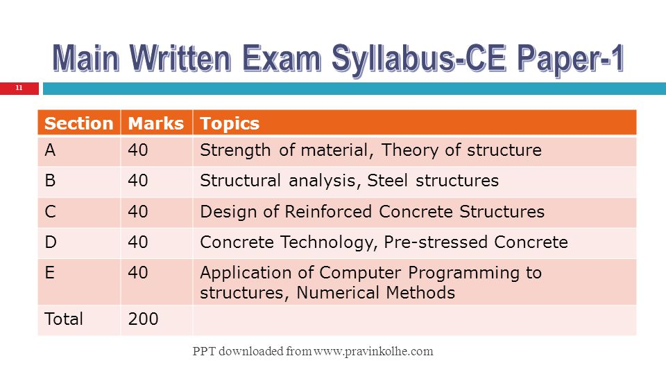 Main Written Exam Syllabus-CE Paper-1