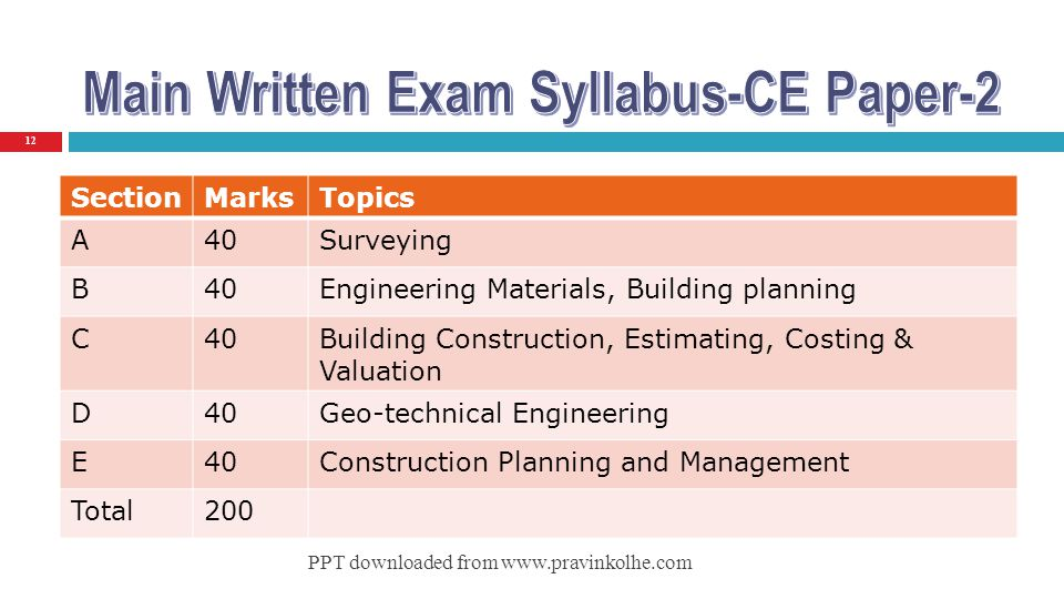 Main Written Exam Syllabus-CE Paper-2