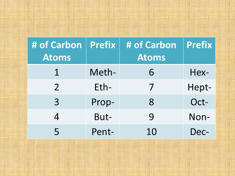 # of Carbon Atoms Prefix 1 Meth- 6 Hex- 2 Eth- 7 Hept- 3 Prop- 8 Oct- 4 But- 9 Non- 5 Pent- 10 Dec-
