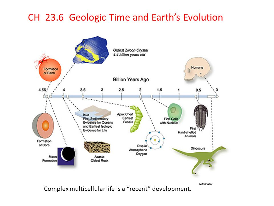 CH 23.6 Geologic Time and Earth's Evolution