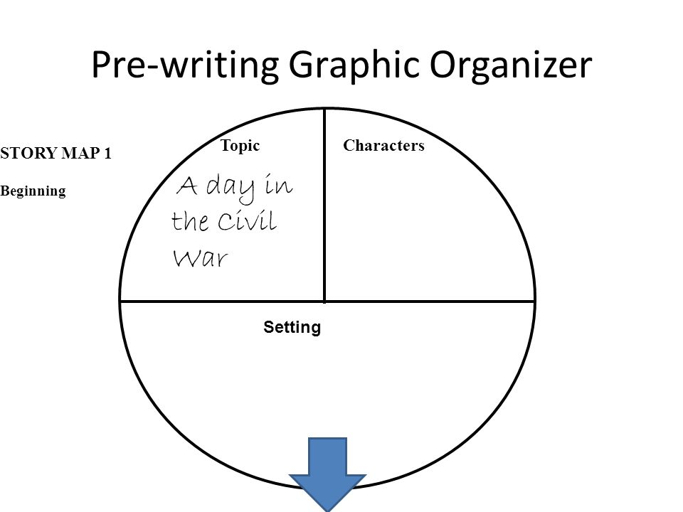 Pre-writing Graphic Organizer
