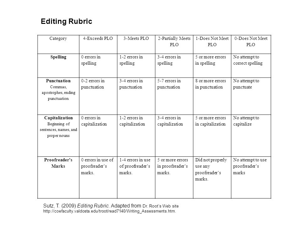 Editing Rubric Category. 4-Exceeds PLO. 3-Meets PLO. 2-Partially Meets PLO. 1-Does Not Meet PLO.
