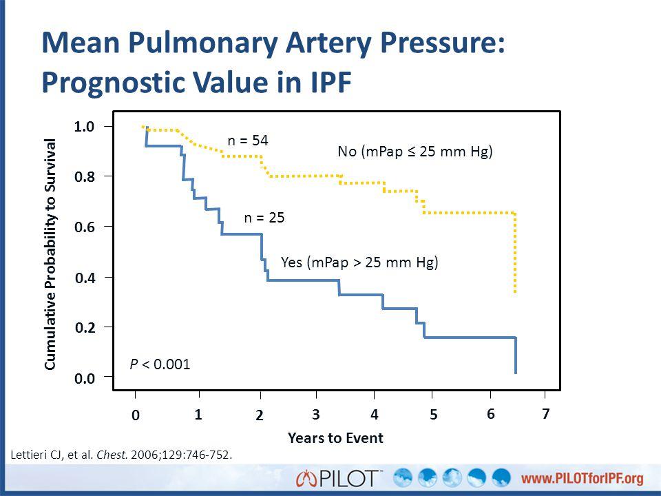 Mean Pulmonary Artery Pressure: Prognostic Value in IPF