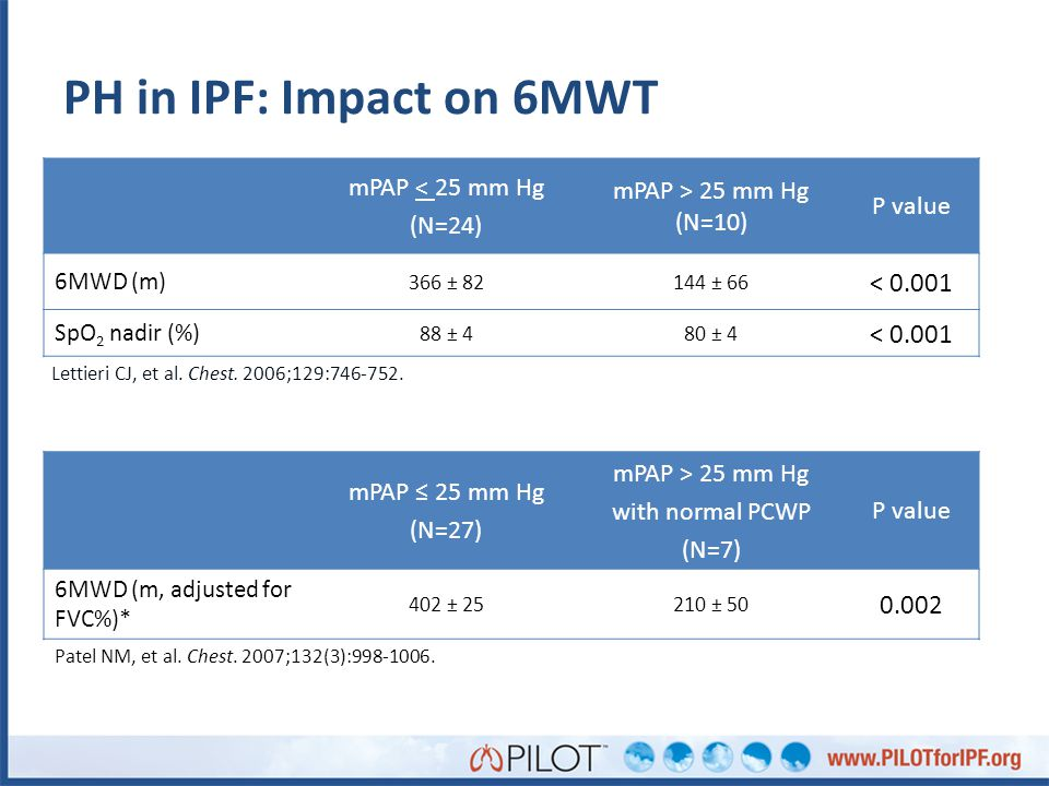 PH in IPF: Impact on 6MWT < 0.001 0.002 mPAP < 25 mm Hg