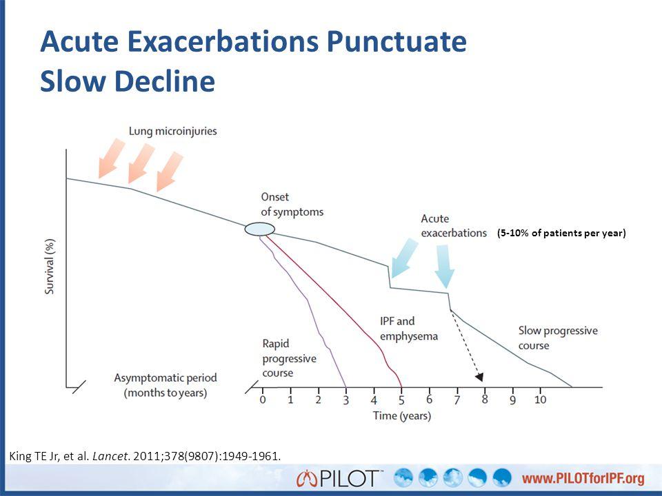 Acute Exacerbations Punctuate Slow Decline