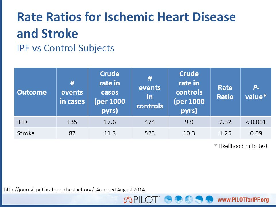 Rate Ratios for Ischemic Heart Disease and Stroke IPF vs Control Subjects