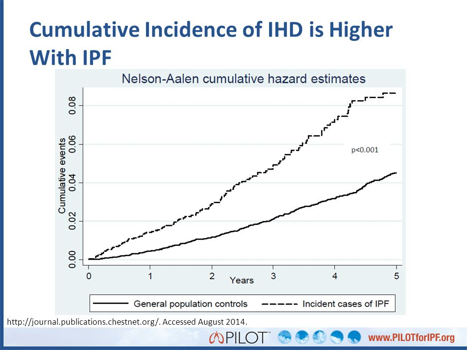 Cumulative Incidence of IHD is Higher With IPF