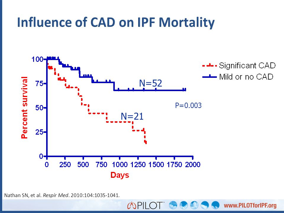 Influence of CAD on IPF Mortality