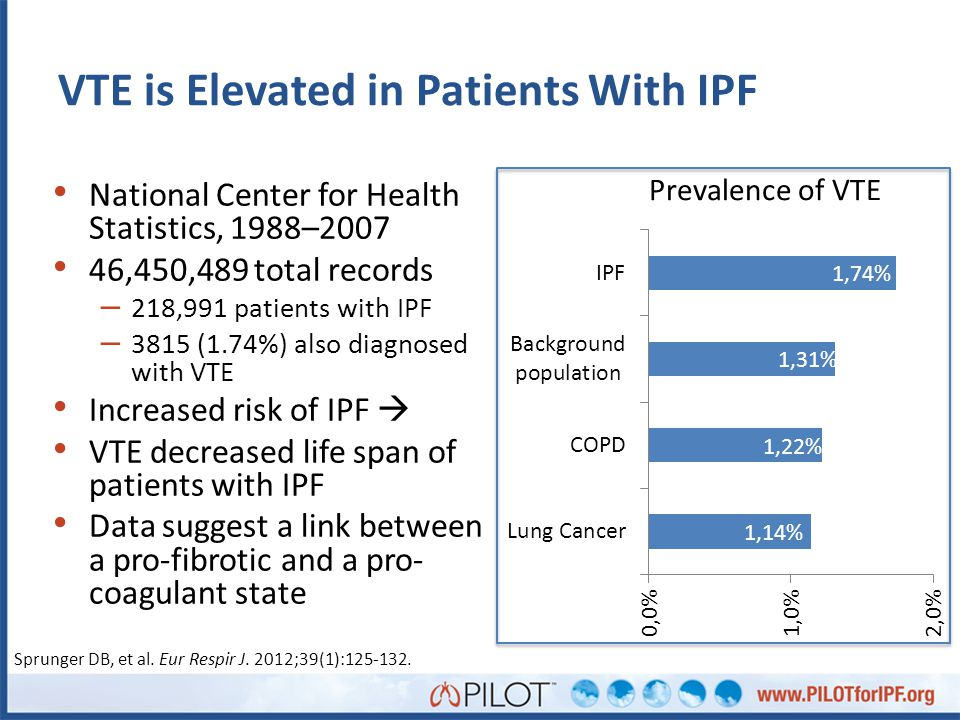 VTE is Elevated in Patients With IPF