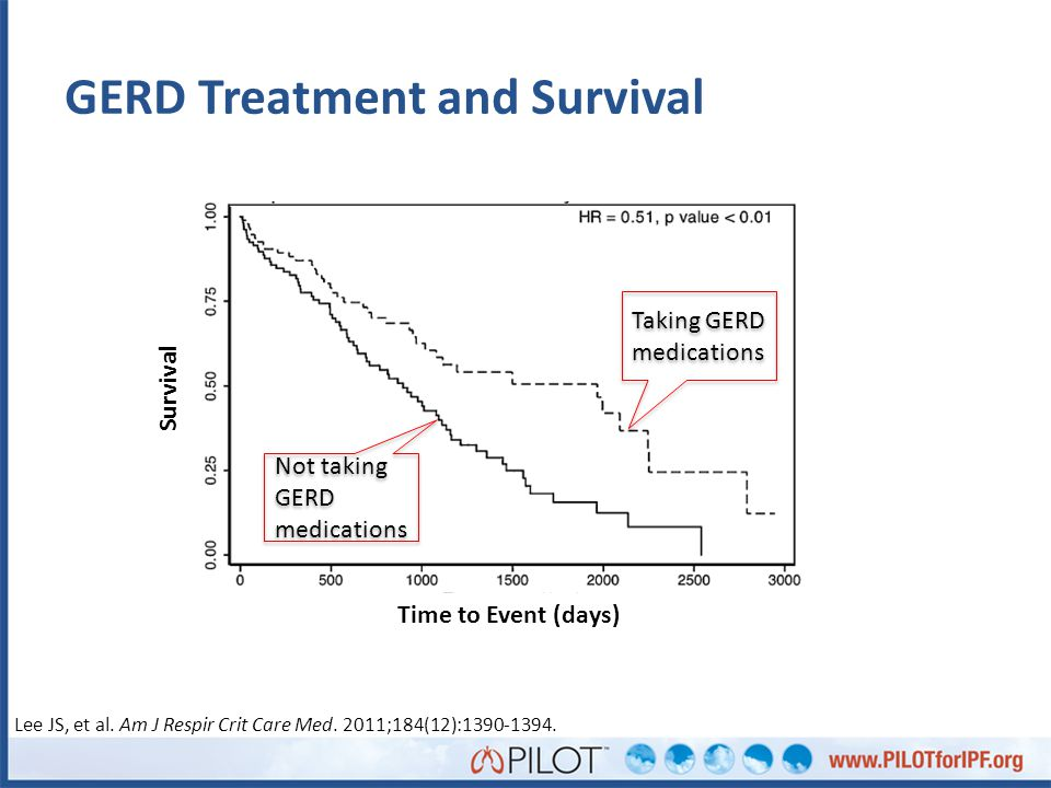 GERD Treatment and Survival