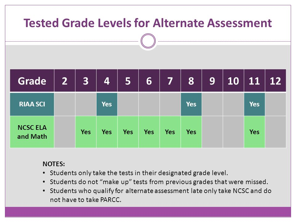Tested Grade Levels for Alternate Assessment