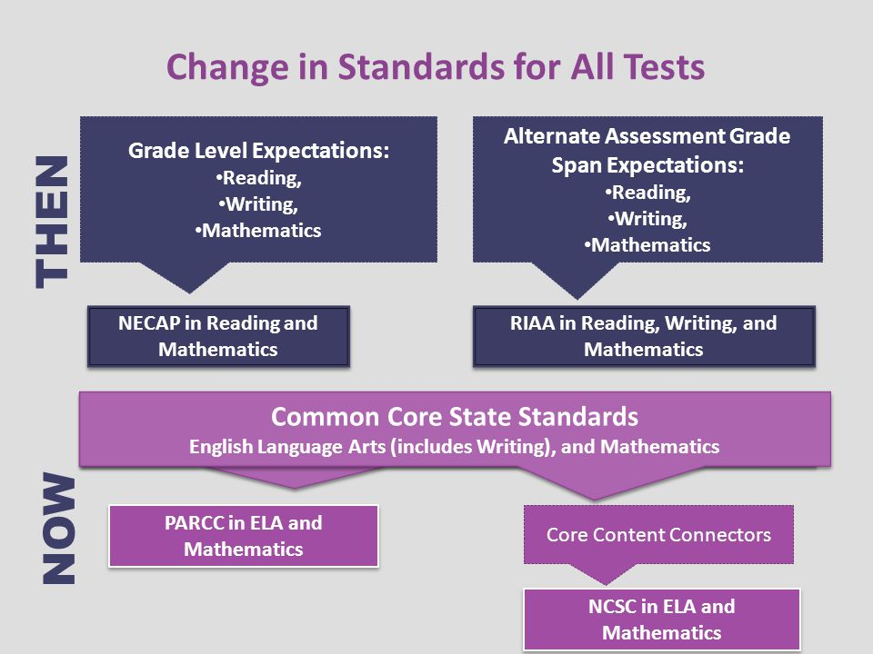 Change in Standards for All Tests