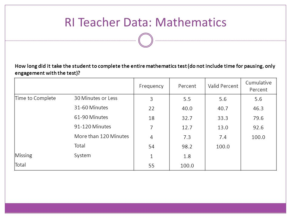 RI Teacher Data: Mathematics