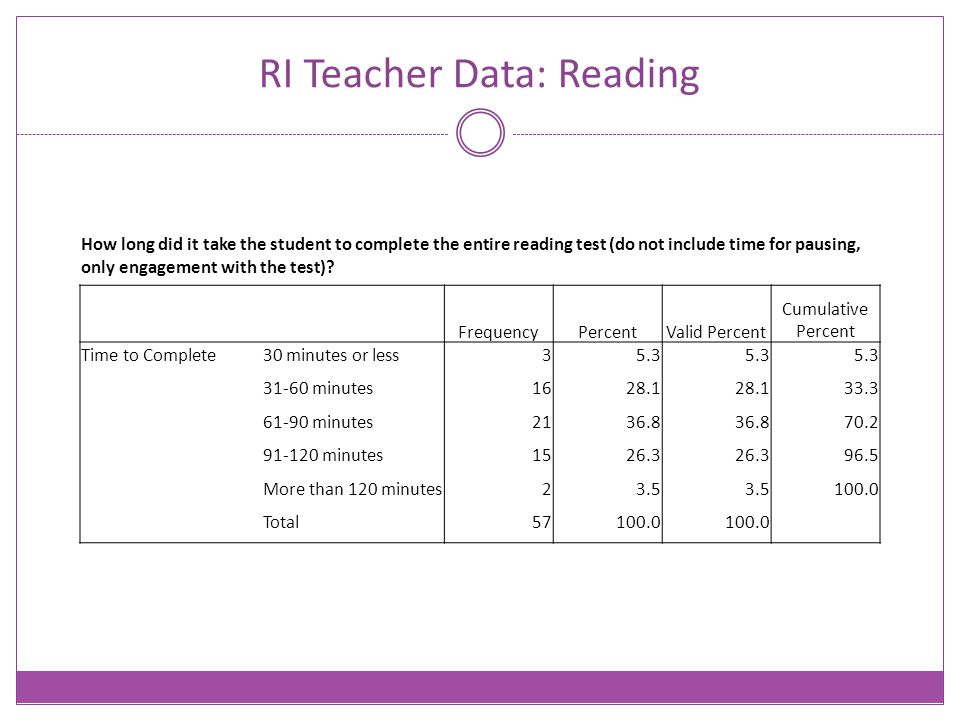 RI Teacher Data: Reading