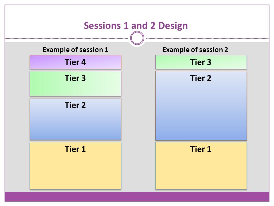 Sessions 1 and 2 Design Tier 4 Tier 3 Tier 3 Tier 2 Tier 2 Tier 1