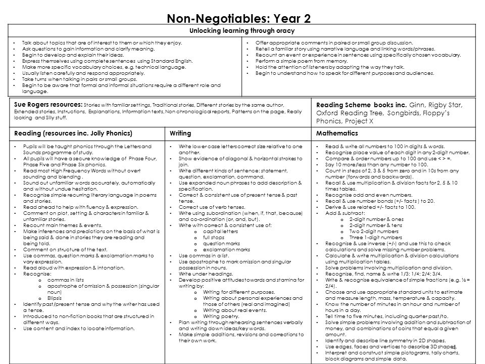 Non-Negotiables: Year 2 Unlocking learning through oracy