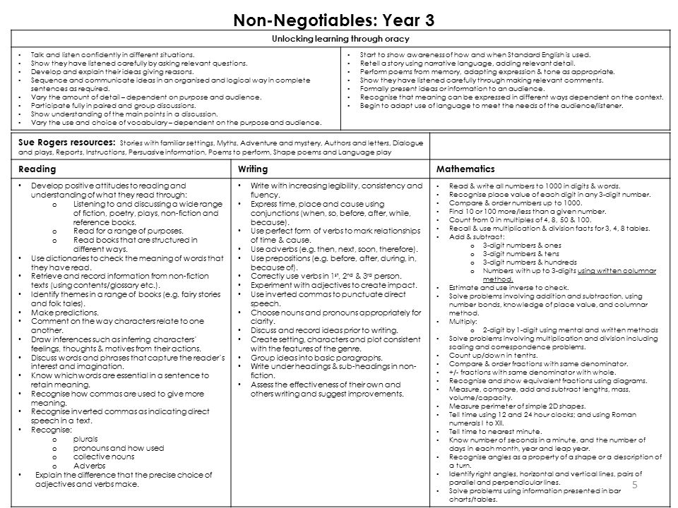 Non-Negotiables: Year 3 Unlocking learning through oracy