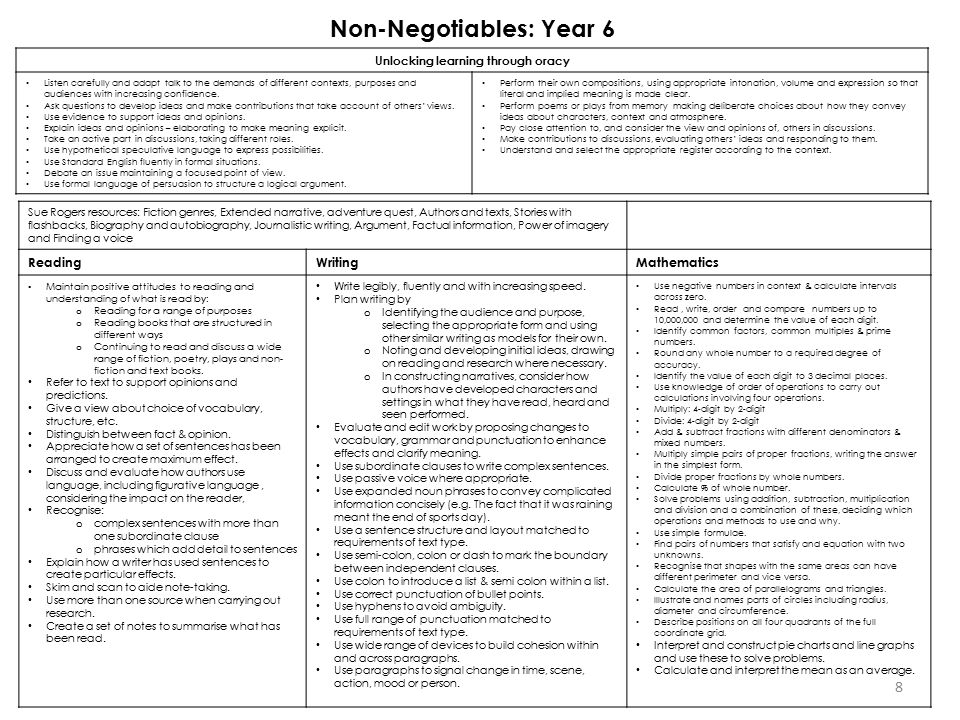 Non-Negotiables: Year 6 Unlocking learning through oracy