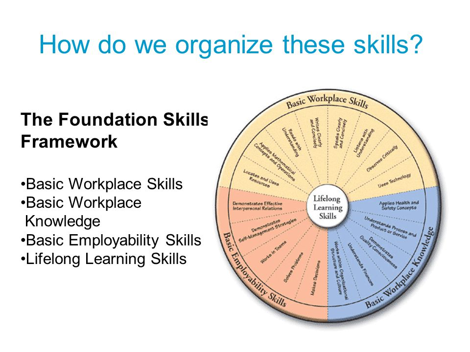 How do we organize these skills