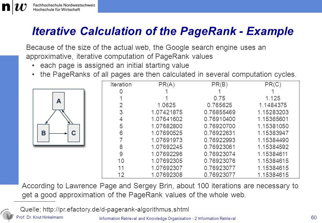 Iterative Calculation of the PageRank - Example