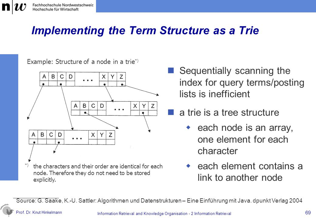 Implementing the Term Structure as a Trie