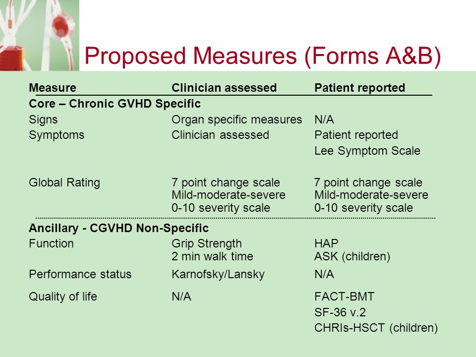 Proposed Measures (Forms A&B)