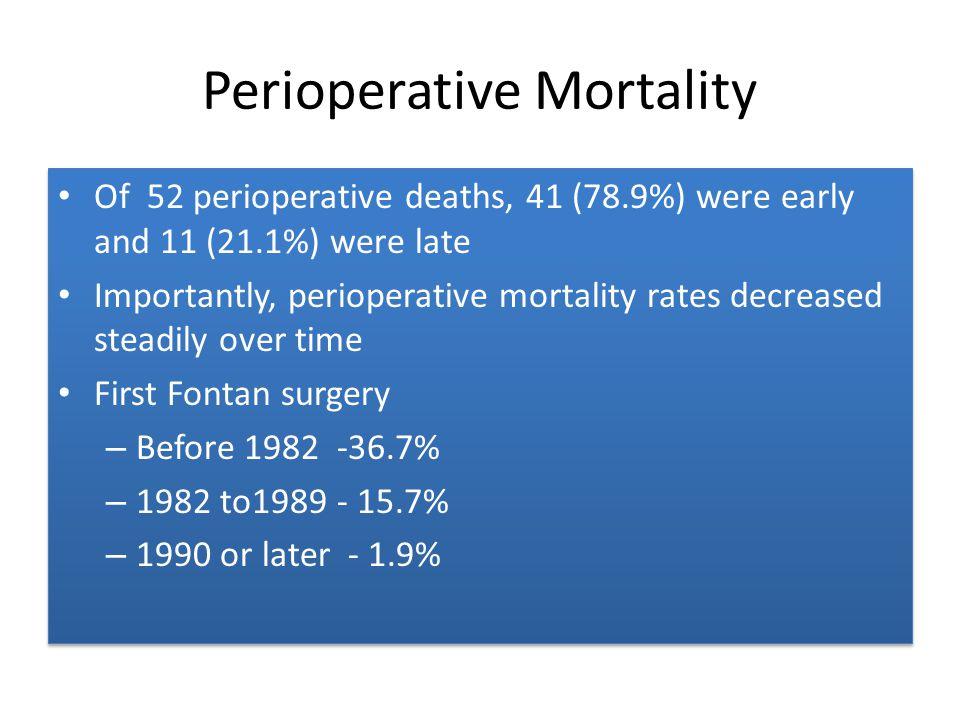 Perioperative Mortality