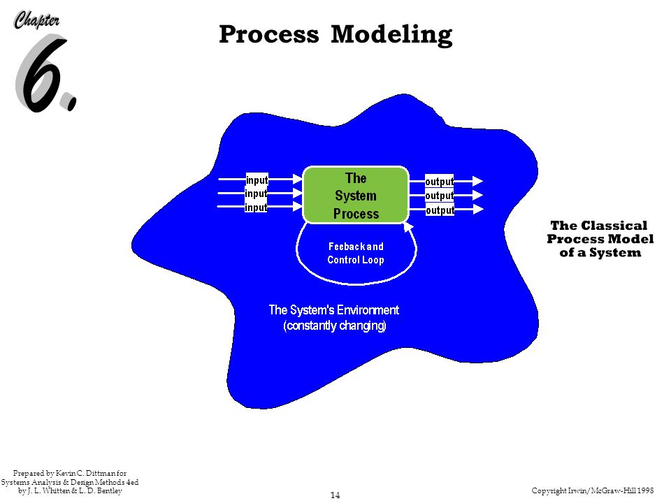 215 Figure 6.3 The Classical Process Model of a System