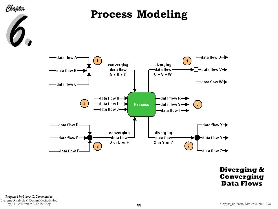 233 Figure 6.17 Diverging and Converging Data Flows