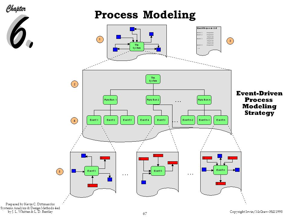 237-238 Figure 6.18 Event-Driven Process Modeling Strategy - slide 1