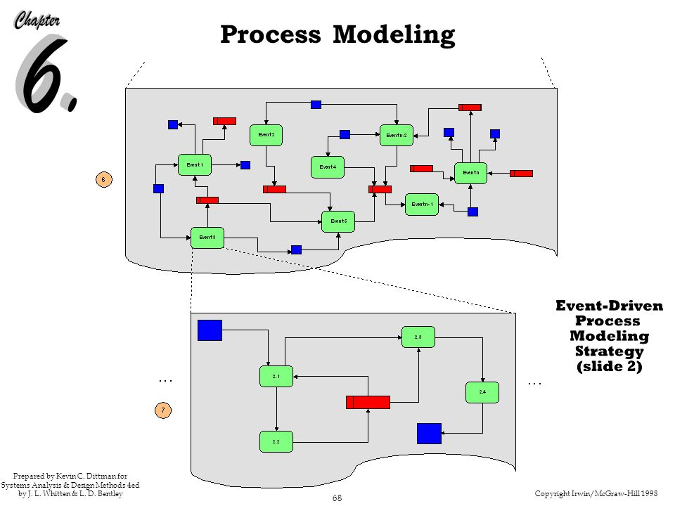 237-238 Figure 6.18 Event-Driven Process Modeling Strategy - slide 2