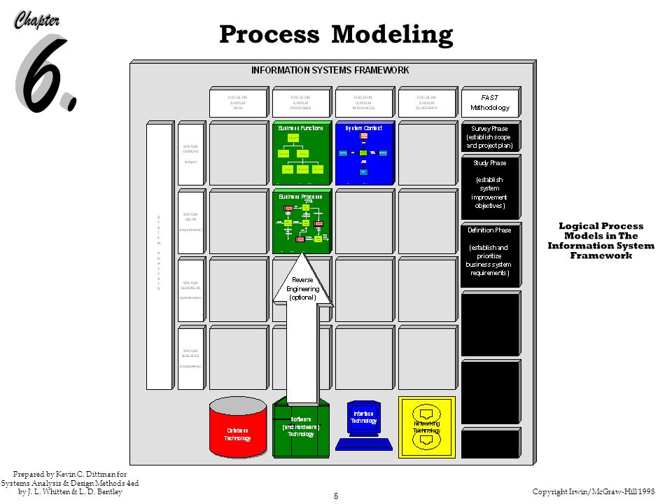 211-212 Figure 6.1 Logical Process Models in the Information Systems Framework.
