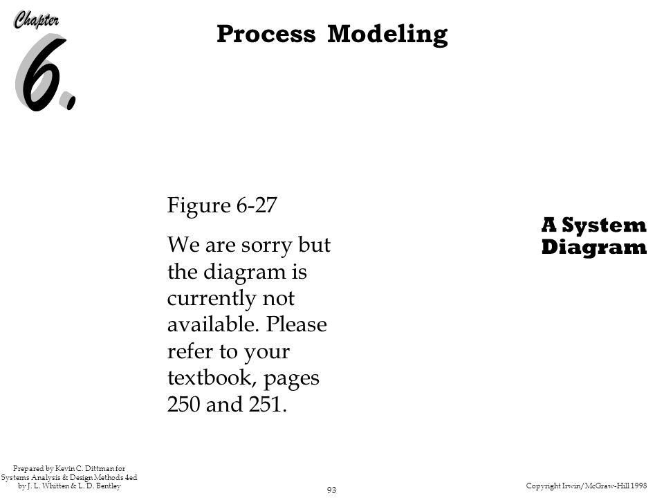 Figure 6-27 We are sorry but the diagram is currently not available. Please refer to your textbook, pages 250 and 251.