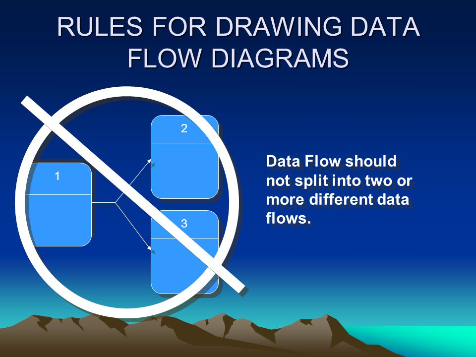 RULES FOR DRAWING DATA FLOW DIAGRAMS