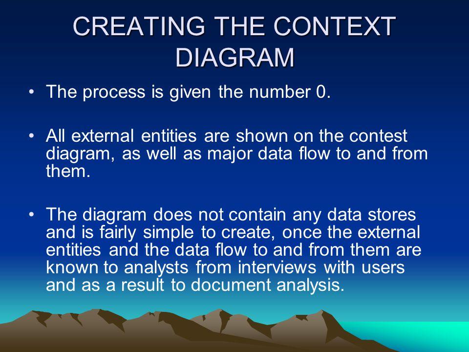 CREATING THE CONTEXT DIAGRAM