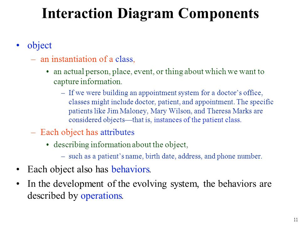 Interaction Diagram Components