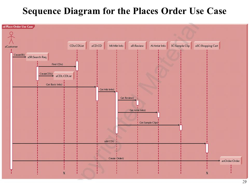 Sequence Diagram for the Places Order Use Case