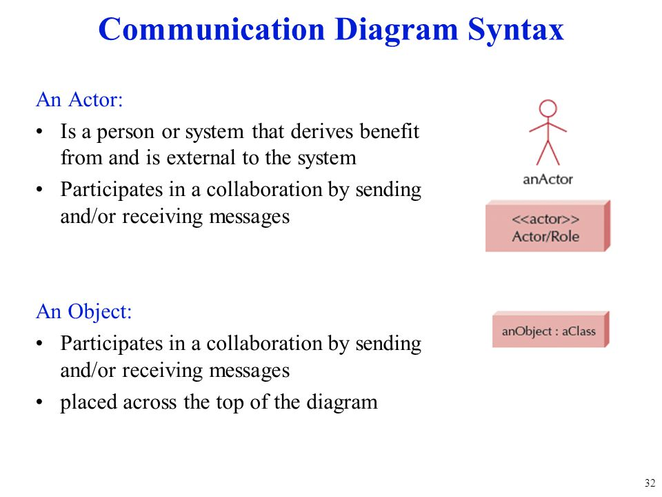Communication Diagram Syntax